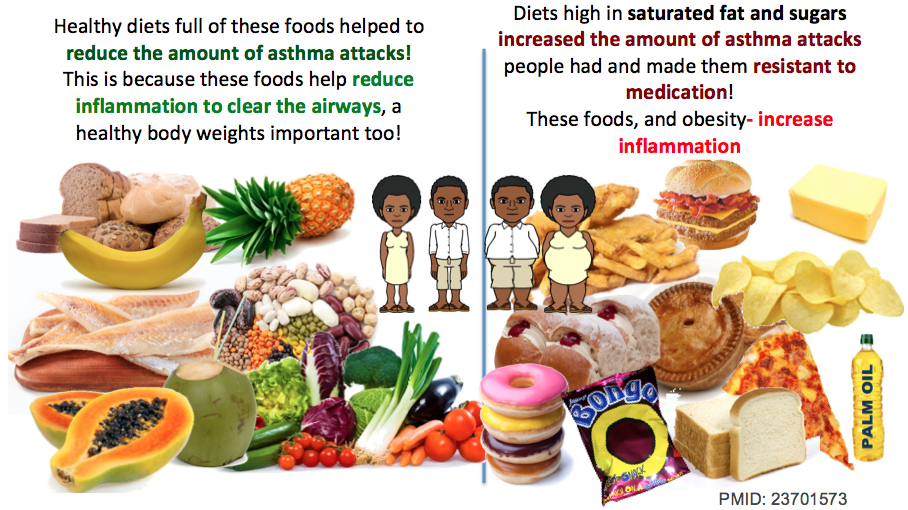diet and nutrition for asthma in Can a healthy diet help you breathe easier some research saysyes but there are also a lot of unproven dietary strategies touted help manage allergies and asthma what works what doesn't find out here (of course, if you have allergies or asthma, you should always follow the advice of your health-care provider.