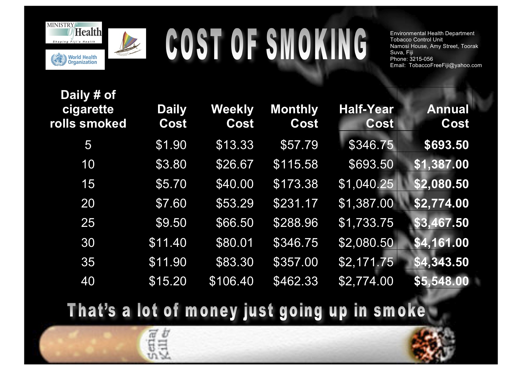 Average Cost Of Smoking Per Year