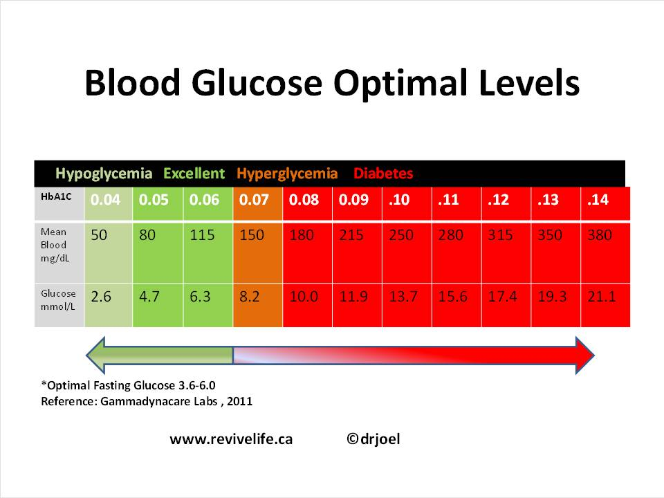 BLOOD-GLUCOSE-OPTIMAL-LEVELS-CHART
