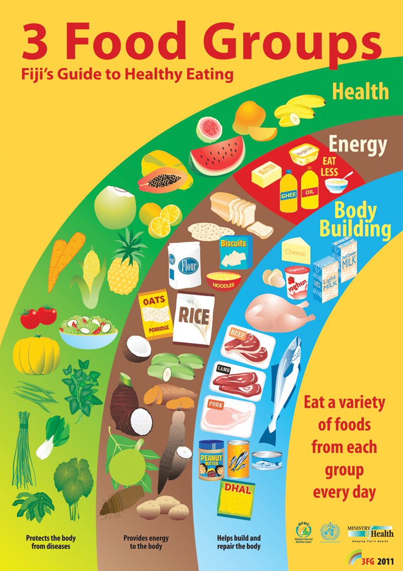 Eating Healthy Ministry Of Health And Medical Services throughout Eating And Health