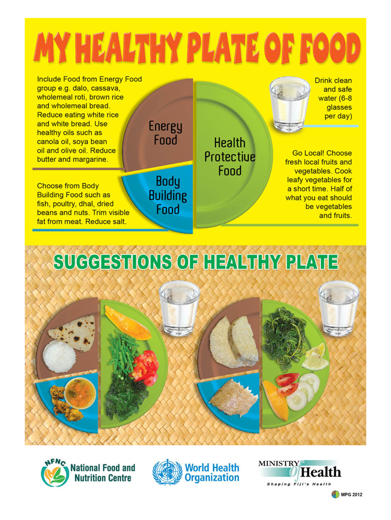 MyHealthyPlateOfFood-Poster-A4