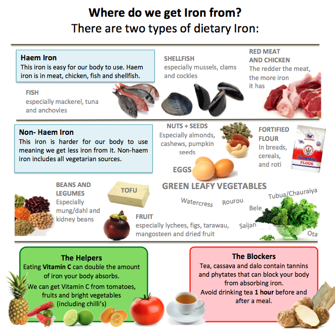 Dietary Iron Sources