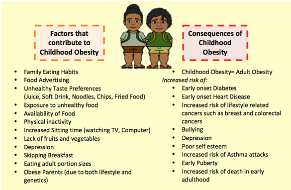factors contributing to childhood obesity and Consumption junction: childhood obesity determined largely by environmental factors, not genes or sloth in looking for ways to fight childhood obesity, an emerging consensus of literature points to the need to reengineer kids' environments to change what and how they eat.