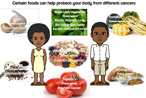 Fiji-Cancer_Good-foods