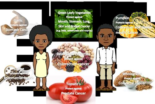 Fiji-Cancer_Good-foods