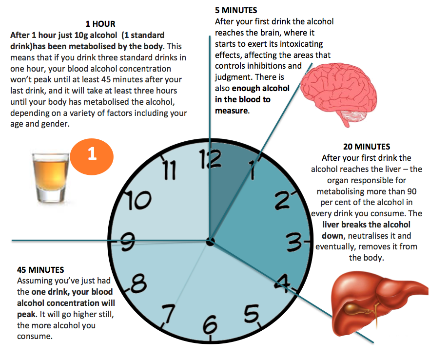 drink per hour